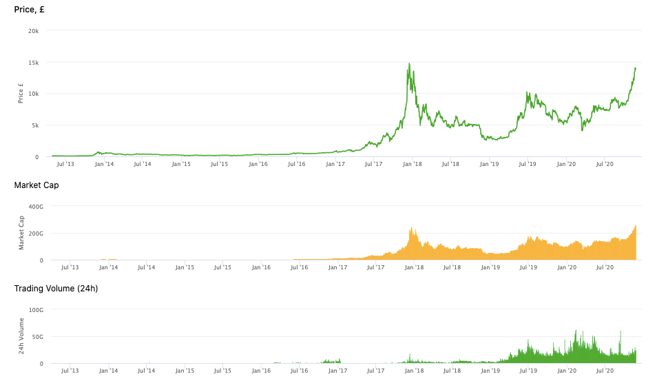 Bitcoin All-time Chart